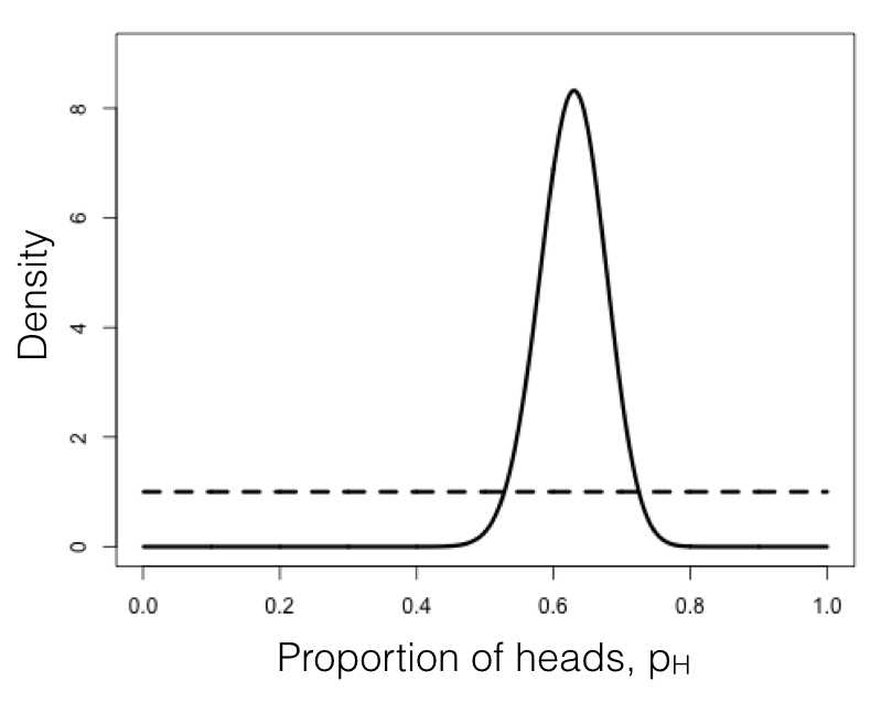 Figure 2.3. Bayesian prior (dotted line) and posterior (solid line) distributions for lizard flipping. Image by the author, can be reused under a CC-BY-4.0 license.